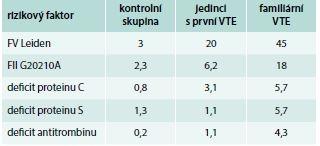 Prevalence trombofilních stavů (%)