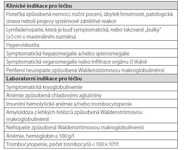 "Indikace pro zahájení léčby Waldenströmovy makroglobulinemie dle ""European myeloma network recommendations on diagnosis and management of patients with rare plasma cell dyscrasias (20)"""