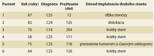 Dôvody implantácie dvoch metalických stentov do stenózy duodena.