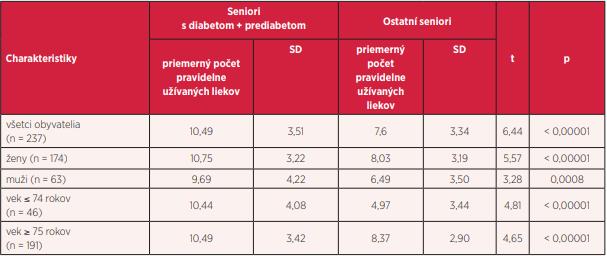 Porovnanie priemerného počtu pravidelne užívaných liekov