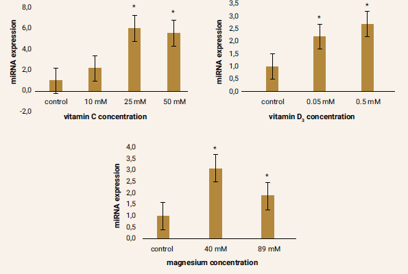 Figure 5 | Relative miRNA-29b expression after pharmacological treatment of ADMSCs compared to the control samples