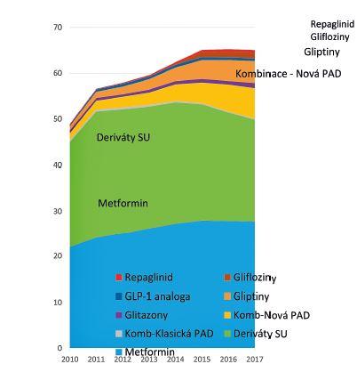 Spotřeba antidiabetik kromě inzulinů v České republice (DDD/TID)