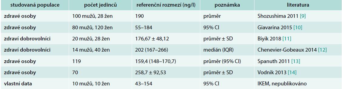 Referenční rozmezí presepsinu v plazmě podle různých pramenů