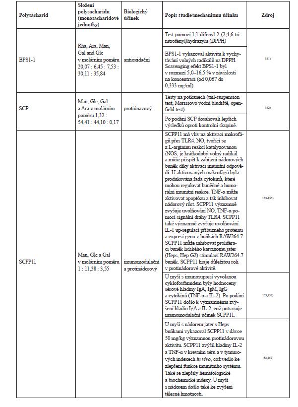 Vybrané polysacharidy a jejich účinky
