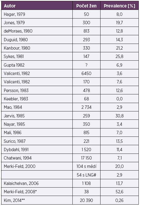 Záchyt aktinomycet (ALO) u žen se zavedeným IUD [39, 40, 41, 42,43, 44, 45]<br> Table 1. Detection of actinomycetes (ALOs) in women using an IUD [39, 40, 41, 42,43, 44, 45]
