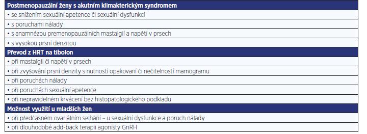 Guidelines – kde dát přednost tibolonu před HRT