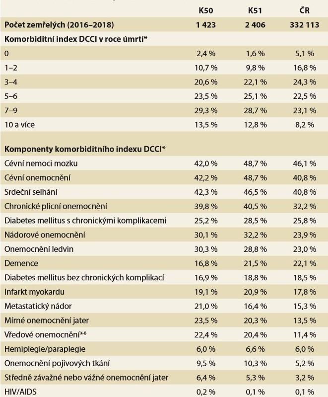 Skutečná morbidita umírajících pacientů s IBD. Zdroj: NRHZS 2010-2018, List o prohlídce zemřelého 2010-2018.<br> Tab. 3. The real morbidity of dying IBD patients. Source: NRRHS 2010-2018, Database of Death Records 2010-2018.