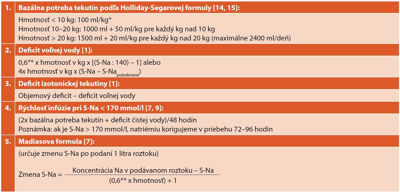 Výpočty odporúčané pre korekciu hypernatriémie u detí (upravené podľa [1, 7, 9, 14, 15, 16]).