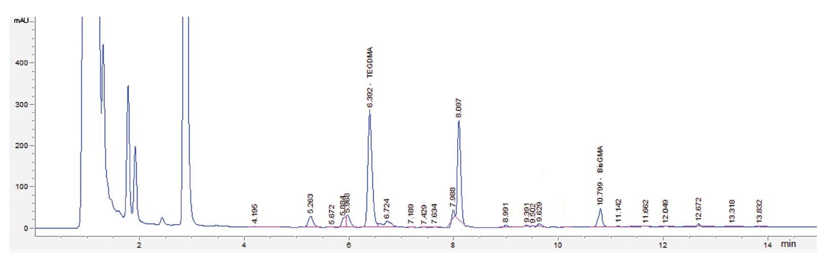 Obr. 2 Chromatogram slín po extrakcii kompozitu Charisma s pozitívnym nálezom TEGDMA a Bis-GMA s detekciou pri vlnovej dĺžke 227 nm<br> Fig. 2 Chromatogram of a saliva after extraction of Charisma composite with a positive finding of TEGDMA and Bis-GMA detection at 227 nm