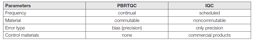 Table 2. Basic differences between PBRTQC and classic statistics IQC