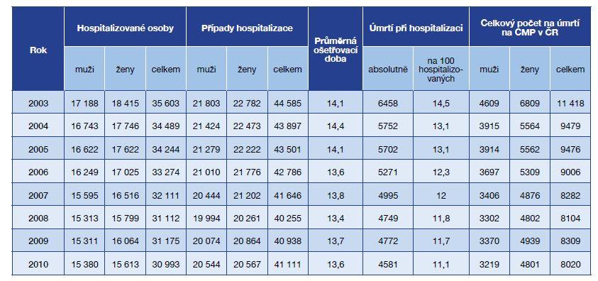 Hospitalizace na cévní mozkové příhody (dg. I60–I64) v nemocnicích v ČR v letech 2003–2010