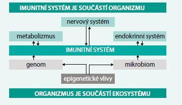 Schéma. Imunitní systém – organizmus – prostředí