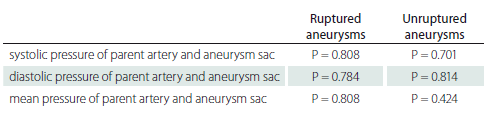 Comparison of pressures in ruptured and unruptured aneurysms.