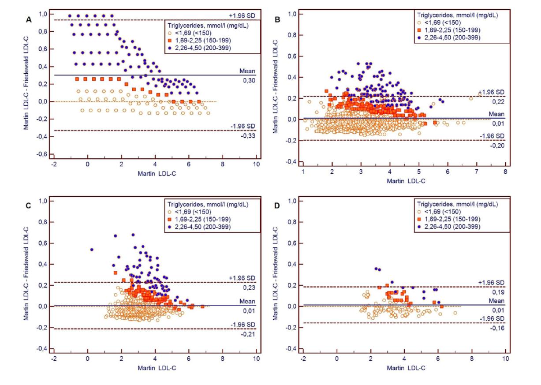 Bland-Altmanove grafy pre porovnanie LDL-cholesterolov vypočítaných rovnicou Martin oproti rovnici Friedewald pre súbory A: umelý súbor, B: Kamezaki, C: HepaMeta, D: Bratislava
