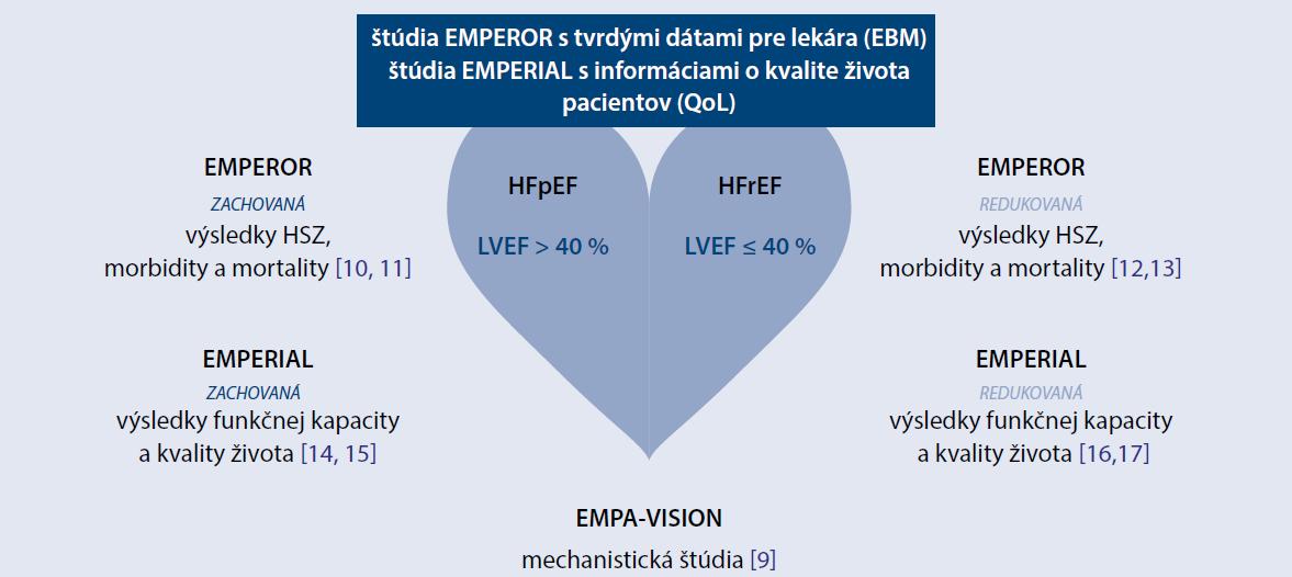 Schéma 3 | Program štúdií s empagliflozínom u pacientov s chronickým srdcovým zlyhávaním s diabetom a bez diabetu [9–17]