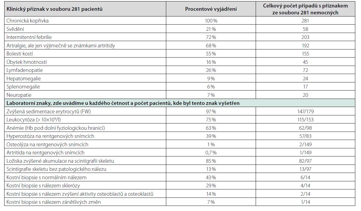 Sumarizace klinických projevů syndromu Schnitzlerové dle analýzy 281 případů publikovaných ve světě do roku 2014 (1)
