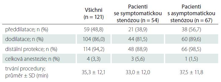 Data z karotické angioplastiky a stentingu u zařazených pacientů.