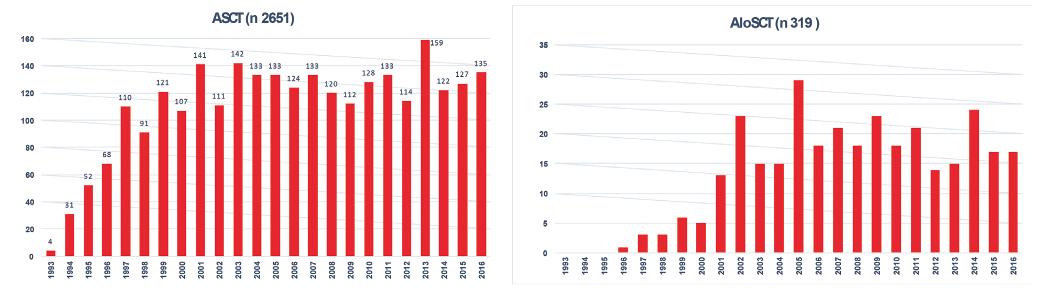 Vývoj počtu transplantací pro lymfomy v ČR od roku 1993 do roku 2016