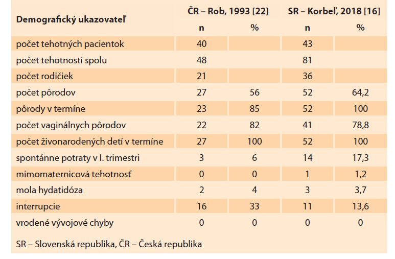 Fertilita pacientok po chemoterapii pre gestačnú trofoblastovú neopláziu v Českej a Slovenskej republike.<br> Tab. 11. Fertility of patients after chemotherapy for gestational trophoblastic neoplasia in the Czech Republic and Slovak Republic.