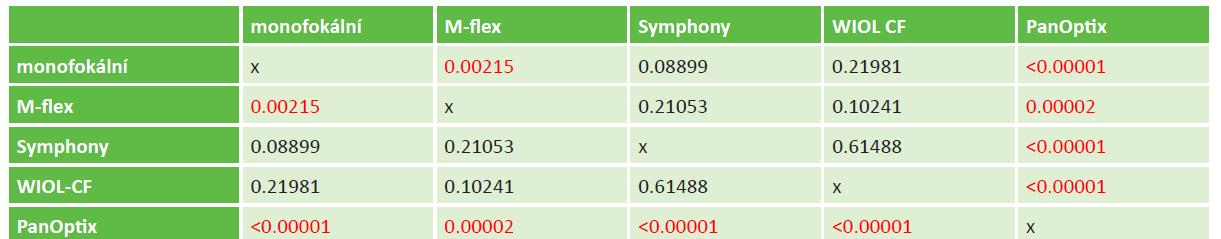 Statistické rozdíly (hodnoty p) mezi jednotlivými typy zkoumaných vyšetřovaných nitroočních čoček u do dálky korigované zrakové ostrosti na blízko. Červeně označeny hodnoty statisticky významné