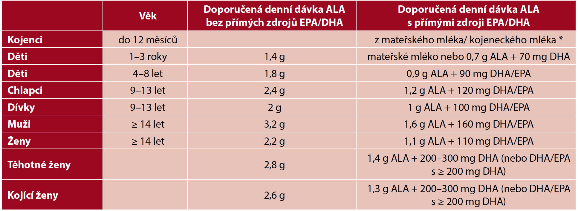 Doporučené denní dávky kyseliny alfa-linolenové (ALA) pro vegany (21, 69)