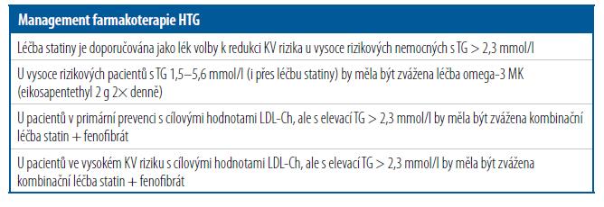 Management farmakoterapie HTG [Upraveno podle 16]