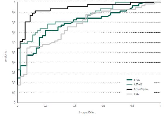 ROC křivka znázorňující predikci pozitivity amyloidové PET podle hodnot biomarkerů v likvoru. Aβ 1-42 – beta amyloid 1-42; p-tau – fosforylovaný tau protein; ROC – křivka receiver operating characteristic; t-tau – celkový tau protein<br> Fig. 1. ROC curve showing prediction of amyloid PET positivity according to the levels of cerebrospinal fluid biomarkers. Aβ 1-42 – beta amyloid 1-42; p-tau – phosphorylated tau protein; ROC – receiver operating characteristic curve; t-tau – total tau protein