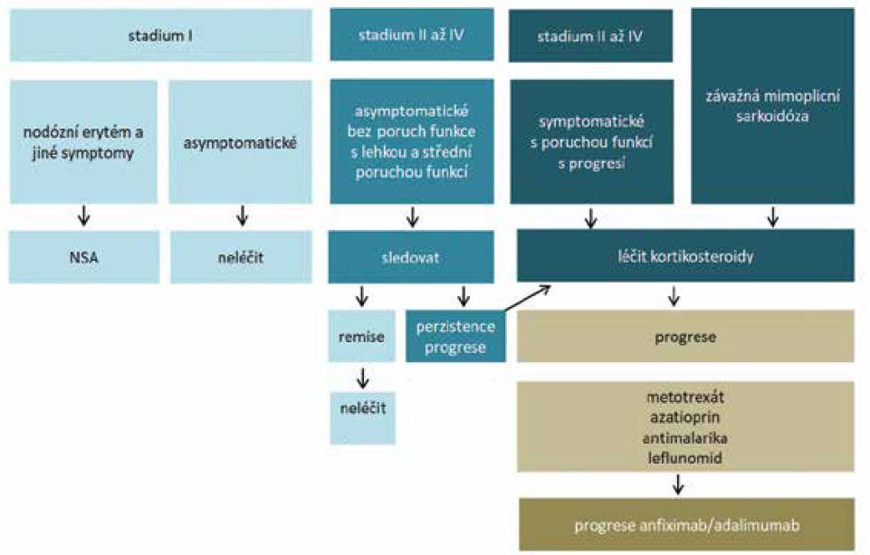 Schéma 1. Léčebné schéma plicní sarkoidózy [9]