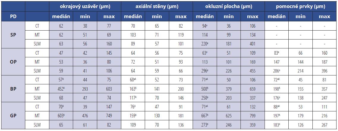 Mediány a odlehlé hodnoty průměrných šířek mezer (okrajových, axiálních, okluzních <br>a v pomocných prvcích) litých (CT), frézovaných (MT) a SLM sintrovaných (SLM) korunek pro různé typy preparací (PD): standardní (SP), s okluzním isthmem (OP), s aproximálními kavitami (BP) a se sloty (GP)<br> Tab. 1<br> Median and extreme values of mean gap widths (marginal, axial, occlusal, within auxiliary features) for CT, MT and SLM SC for preparations designs (PD): standard (SP), with occlusal isthmus (OP), with boxes (BP) and with groves (GP)