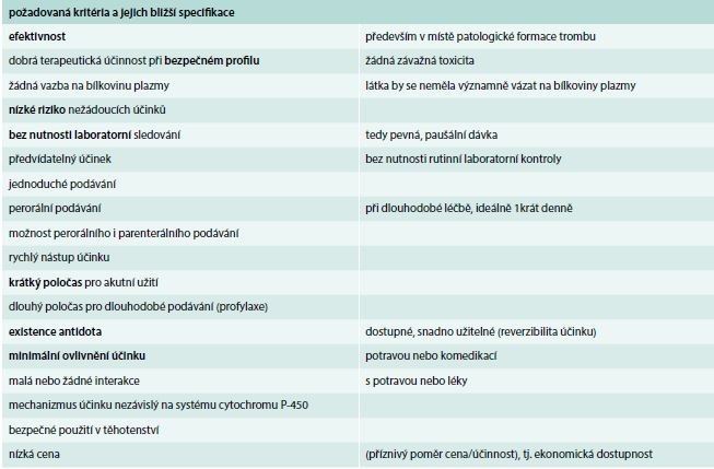Požadovaná kritéria pro ideální antitrombotikum