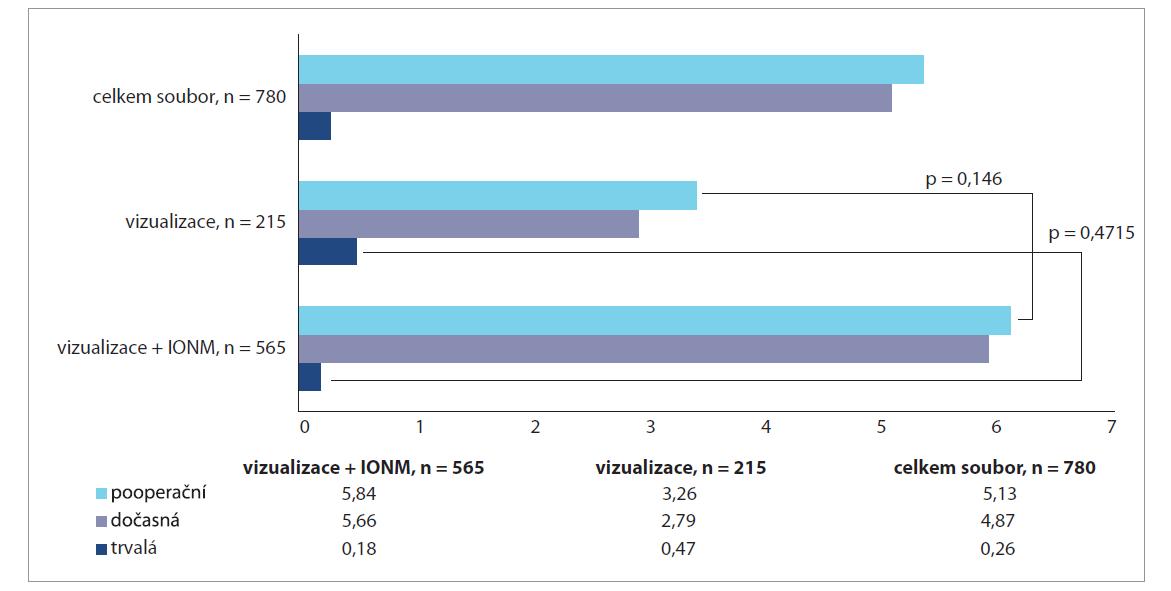 Procentuální výskyt pooperační parézy NLR v souboru celkem, při vizualizaci NLR, při vizualizaci NLR + IONM.<br> Graph 2. Percentage incidence of postoperative NLR paresis in the group in total, during NLR visualization, during NLR + IONM visualization.
