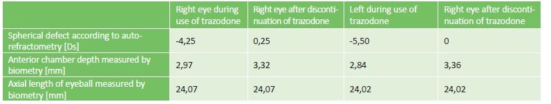 Changes of biometric results during use and after discontinuation of trazodone