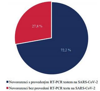 Procentuální zastoupení novorozenců postnatálně testovaných metodou RT-PCR na SARS-CoV-2.