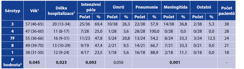 Klinický průběh onemocnění vyvolaných nejčastějšími sérotypy<br> Table 3. Clinical characteristics of the diseases caused by the most prevalent serotypes