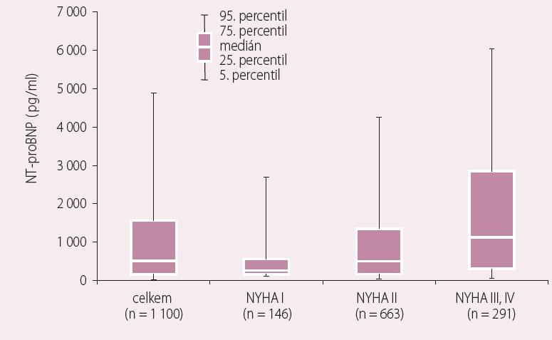 Hladina mozkového natriuretického peptidu (NT-proBNP) a NYHA třída.