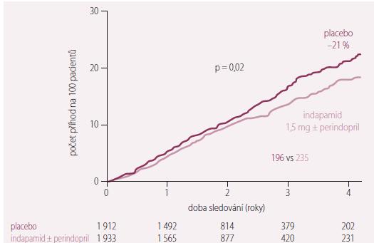 Snížení rizika celkové mortality ve studii HYVET. Upraveno dle [3].