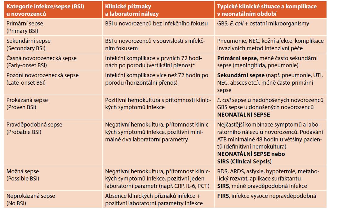 Kategorie infekce/sepse (bloodstream infection, BSI) podle klinického a laboratorního nálezu s příklady typických situací v neonatálním období.