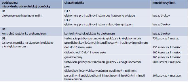 Limity skupiny D – zdravotníckych pomôcok pre diabetikov. Upravené podľa [14]