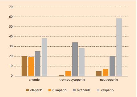 Závažné hematologické NÚ PARPi [10,11]. Graph 2. Severe hematologic AEs of PARPi [10,11].