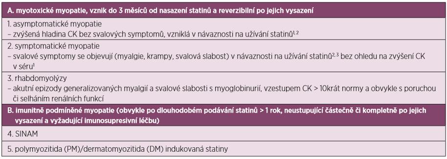 Klasifikace statinových myopatií (převzato a upraveno dle Bednaříka et al.) (5)