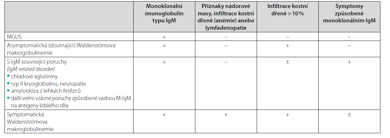 Klinické jednotky spojené s monoklonálním imunoglobulinem typu IgM dle doporučení pro diagnostiku a léčbu z roku 2021, Morie Gerz a kol (19). Toto doporučení je z Mayo Clinic, kde stále definují Waldenströmovu makroglulinemii s pomocí 10% hranice, zatímco poslední mezinárodní kritéria 8. a 10. International Workshop on Waldenström´s macroglobulinemia potvrzují původní Owenova kritéria (17) a neobsahují žádnou procentovou hranici pro lymfoplazmocytární infiltraci nutnou pro stanovení diagnózy a proto pro stanovení diagnózy je pouze zásadní konstatování patologa lymfoplazmocytární infiltrace je nebo není přítomna (48, 49)