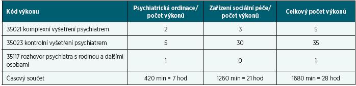 Jeden den jednoho psychiatra (11. 12. 2014, jen pojištěnci VZP) podle místa působení