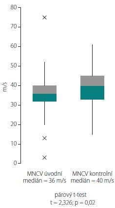 Porovnání hodnoty mediánu MNCV loketního nervu přes loket při úvodním a kontrolním EMG vyšetření. MNCV – rychlost motorického vedení<br> Fig. 4. Comparison of the median value of MNCV of the ulnar nerve across the elbow in the initial and control EMG examination. MNCV – motor nerve conduction velocity