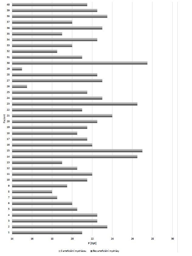 Vliv arteficiální mydriázy na výpočet dioptrické hodnoty (P) umělé nitrooční čočky pomocí vzorce SRK/T u jednotlivých pacientů