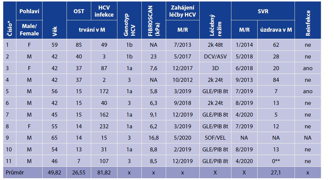 Charakteristika viremických pacientů – vztah OST a specifické virostatické léčby HCV infekce<br> Table 2. Characteristics of viremic patients – relationship between OST and specific virostatic treatment of HCV infection