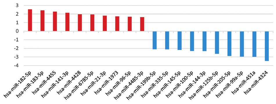 Výber 10 miRNA s vyššou a nižšou expresiou v súbore s KP podľa hodnôt log2FC