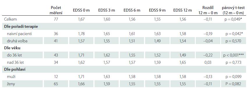 Vývoj parametru EDSS v časech 0, 3, 6, 9 a 12 měsíců a p-hodnoty párového t-testu pro srovnání konečné a počáteční hodnoty EDDS.