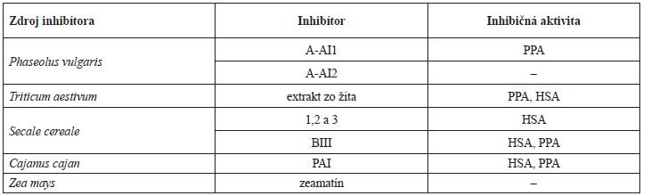 Rozdielna inhibičná aktivita vybraných inhibítorov α-amylázy<sup>20)</sup>