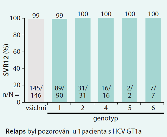Výsledky studie EXPEDITION-1: pacienti infikovaní HCV GT3 bez jaterní cirhózy