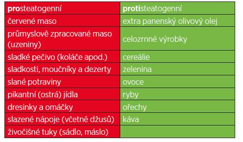 Výčet prosteatogenních potravin, které jsou nejčastěji dávány do souvislosti s rozvojem NAFLD, resp. které pacienti s NAFLD konzumují ve zvýšené míře oproti kontrolní populaci.